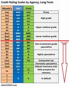Corporate Credit Rating Scales By Moody S S P And Fitch