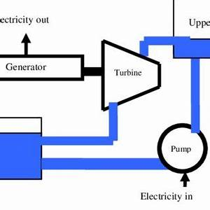 Pdf  An Overview On Energy Storage Options For Renewable