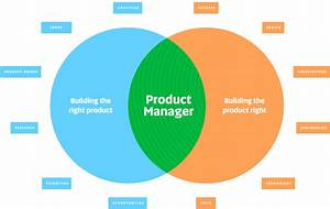 Building The Right Product Vs  Building The Product Right