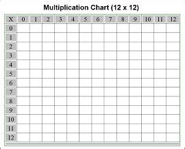 5th grade place value chart free printable multiplication chart