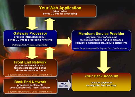 Maybe you would like to learn more about one of these? Credit Card Electronic Payment Processing with ASP.NET