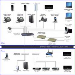 similiar home network diagram keywords wiring diagram for home network home network wiring diagram diagram