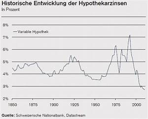 Aktuelle Hypothekenzinsen Entwicklung : lll historische zinsentwicklung hypotheken hypothek finanzmonitor ~ Frokenaadalensverden.com Haus und Dekorationen