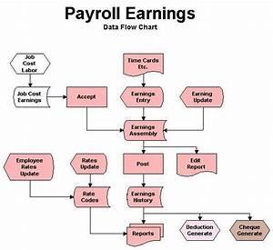 6  Payroll Flowchart