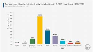 August: Coal falls as gas rises: World Energy balances in 2016
