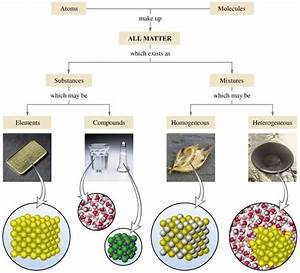 A Scheme For Classifying Matter  Gold Element Water And