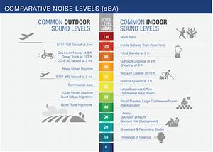 Decibel Level Comparison Chart Fundamentals Of Noise And Sound