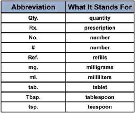 medication usage abbreviations medfriendlycom