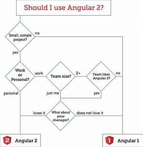 When Should You Use Angular 2