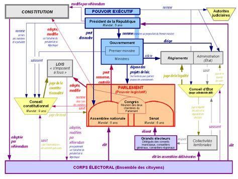 Image Schema Fichier Schema Pouvoirs Ve Republique Png Wikip 233 Dia
