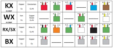 Thermocouple Cable Colour Chart
