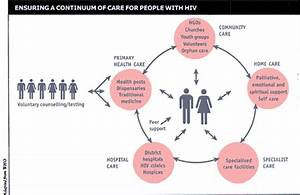 Why Test For Hiv