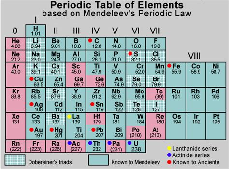 Check spelling or type a new query. mendeelevs periodic table has how many periods n groups ...
