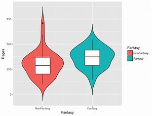Deeply Trivial: Statistics Sunday: Violin Plots