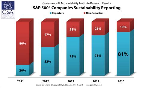 81% Of S&p 500 Companies Published