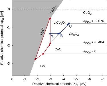 Li2o Phase Diagram by Grand Canonical Phase Diagram For The System Li Co O