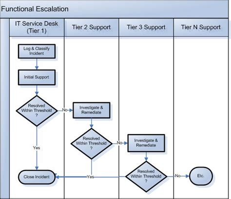 process flow chart demonstrating  functional escalation