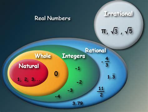 Adding Integers  Definition, Rules, Steps & Examples Math@tutorvistacom