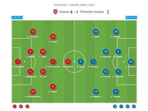 FAWSL 2020/2021: Arsenal Women v Tottenham Hotspur Women ...