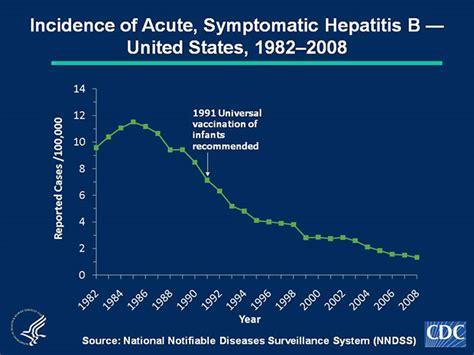 Slide 1b | U.S. 2008 Surveillance Data for Acute Viral ...