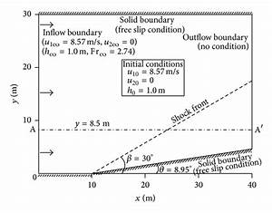 Schematic Diagram And Simulation Conditions Of Oblique