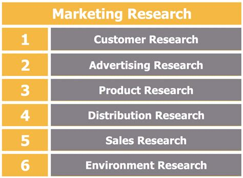 what s marketing difference between market research and marketing research