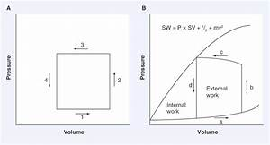 Pressure U2013volume Diagrams In Thermodynamics  Steam Engine
