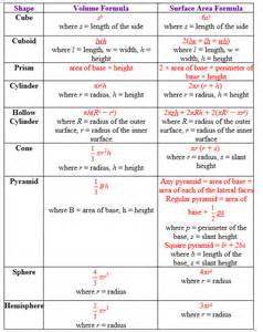 Area and Volume Formulas for Shapes