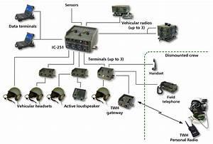 Eid - Icc-251 Compact Digital Intercom System