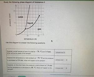 Solved  Study The Following Phase Diagram Of Substance X