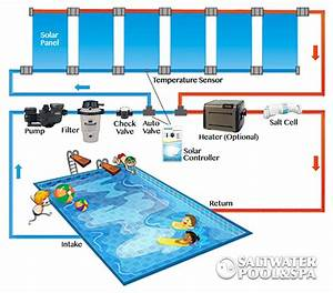 A Solar Powered Pool Heater Plumbing Diagram Simplifies