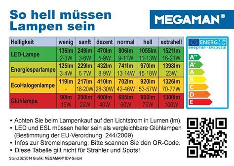 Led Watt Umrechnung by Lumen Watt Tabelle Pdf Suche Wissen Diagram
