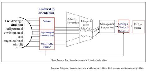 role  values  leadership  leaders values