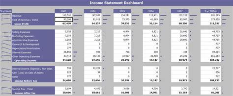 income statement dashboard financial dashboard