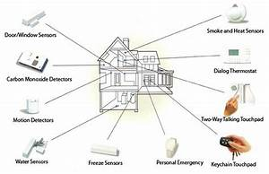 How Does A Wireless Home Security System Work  Don U0026 39 T Miss This