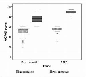 Box Plot Of Preoperative And Postoperative American