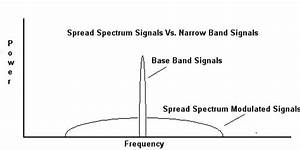 What Is Spread Spectrum Communications