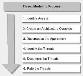 threat modeling With threat model template
