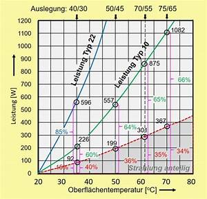 Heizleistung Heizkörper Berechnen : heizung bergabe prinzipien komponenten nutzen auslegung was ist zu beachten ~ Themetempest.com Abrechnung