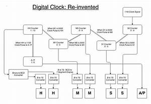 Learning Sequential Logic Design For A Digital Clock