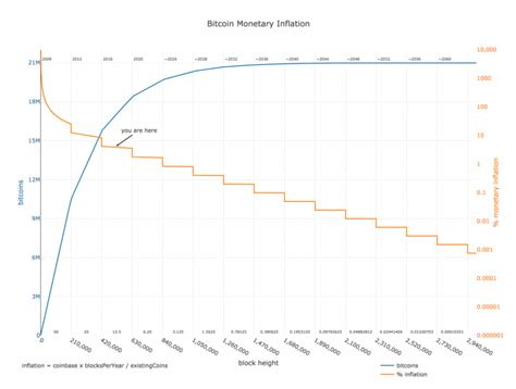 Charts providing a snapshot of the bitcoin (btc) ecosystem. The 17 Millionth Bitcoin Is About to Be Mined: What It ...