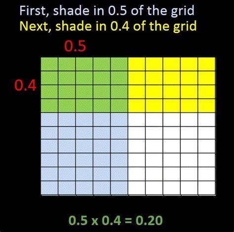 area model decimal multiplication  hundredths grid