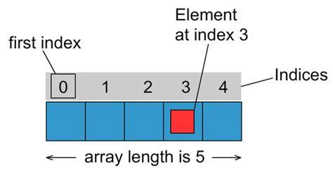Java Array | Java Tutorial Network