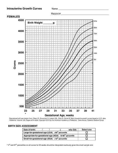 1 Physical Exam Of The Newbornnursery Growth Chart