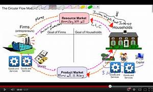 The Circular Flow Model Of A Market Economy