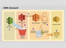 Using AWS Lambda with AWS CloudTrail AWS Lambda