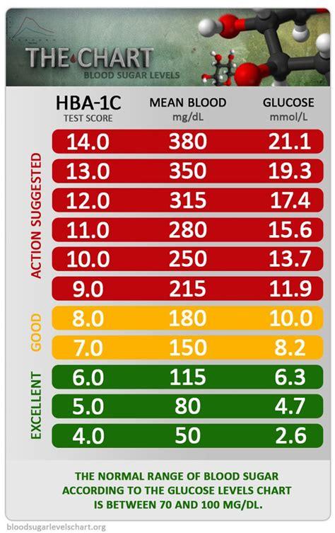 blood glucose levels  diabetes blood sugar levels chart