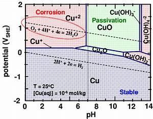 Pourbaix Diagram For Copper At 25 O C  Ref  7   Copper Is