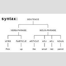 Grammar And Syntax  Linguistics In Social Studies