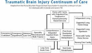Traumatic Brain Injury Nursing Care Plan